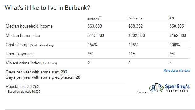 Burbank Facts - Burbank Homes For Sale